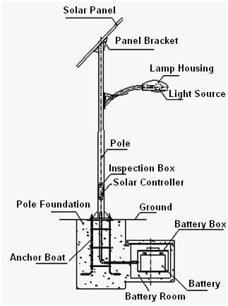 The solar streetlight system is also equipped with the MMPT