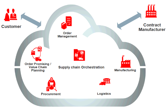 Contract-Manufacturing-chain