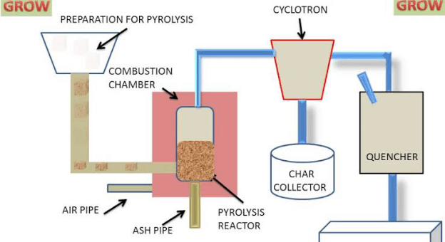 How Pyrolysis Benefits To Generate Sustainable Energy From Waste?
